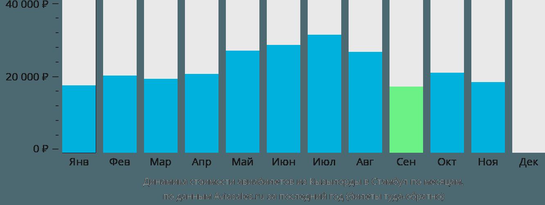 Динамика стоимости авиабилетов из Кызылорды в Стамбул по месяцам