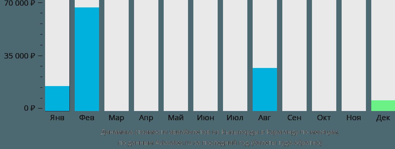Динамика стоимости авиабилетов из Кызылорды в Караганду по месяцам