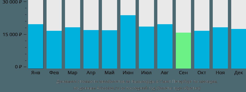 Динамика стоимости авиабилетов из Кызылорды в Санкт-Петербург по месяцам