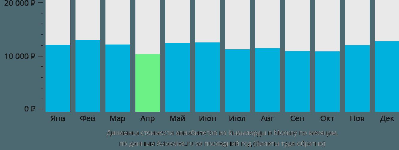Динамика стоимости авиабилетов из Кызылорды в Москву по месяцам