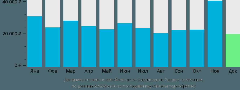 Динамика стоимости авиабилетов из Кызылорды в Россию по месяцам