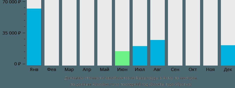 Динамика стоимости авиабилетов из Кызылорды в Актау по месяцам