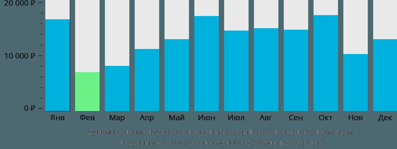 Динамика стоимости авиабилетов из Кызылорды в Астану по месяцам