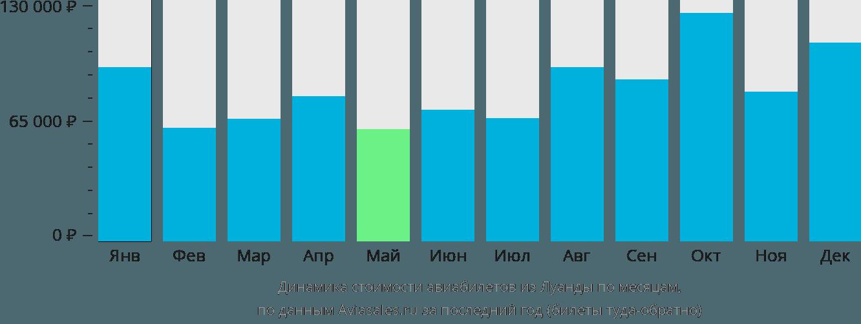 Динамика стоимости авиабилетов из Луанды по месяцам