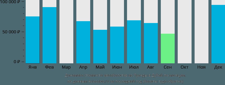 Динамика стоимости авиабилетов из Луанды в Дубай по месяцам