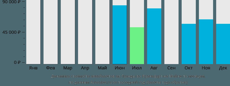 Динамика стоимости авиабилетов из Луанды во Франкфурт-на-Майне по месяцам
