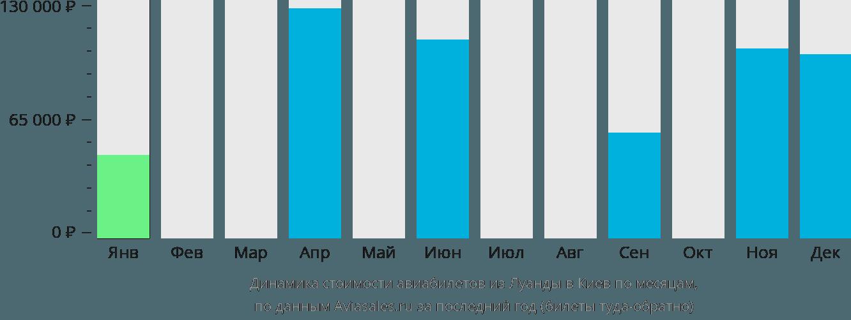 Динамика стоимости авиабилетов из Луанды в Киев по месяцам