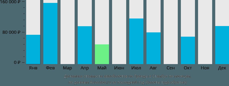 Динамика стоимости авиабилетов из Луанды в Стамбул по месяцам