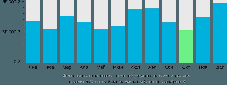 Динамика стоимости авиабилетов из Луанды в Лиссабон по месяцам