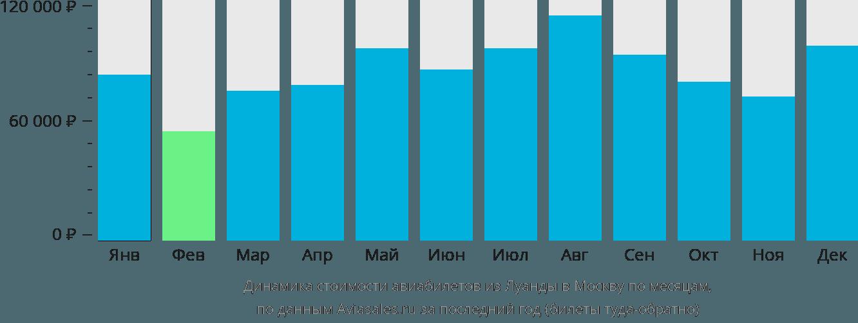 Динамика стоимости авиабилетов из Луанды в Москву по месяцам