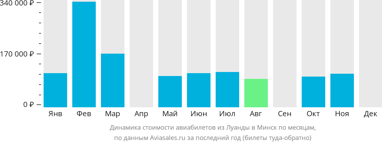 Динамика стоимости авиабилетов из Луанды в Минск по месяцам