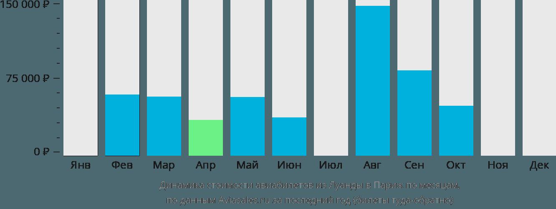Динамика стоимости авиабилетов из Луанды в Париж по месяцам
