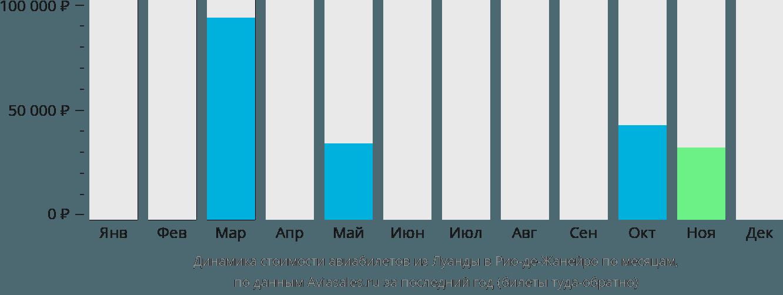 Динамика стоимости авиабилетов из Луанды в Рио-де-Жанейро по месяцам