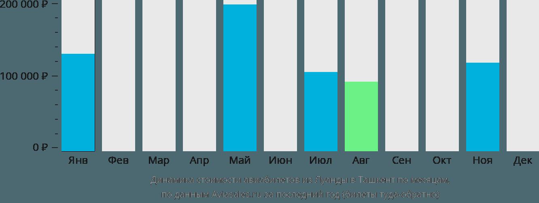Динамика стоимости авиабилетов из Луанды в Ташкент по месяцам