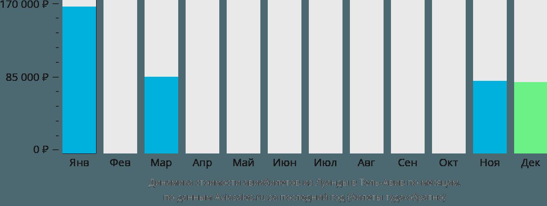 Динамика стоимости авиабилетов из Луанды в Тель-Авив по месяцам