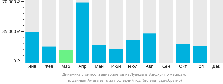 Динамика стоимости авиабилетов из Луанды в Виндхук по месяцам