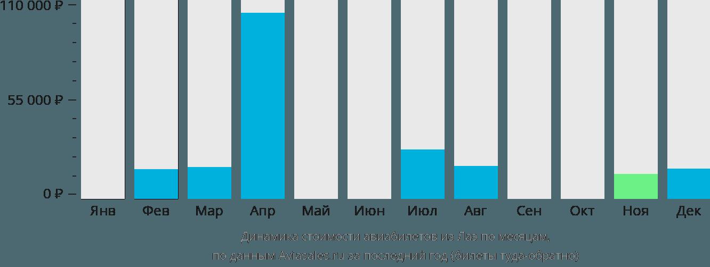 Динамика стоимости авиабилетов из Лаэ по месяцам