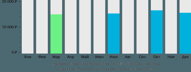 Динамика стоимости авиабилетов из Лаэ в Порт-Морсби по месяцам