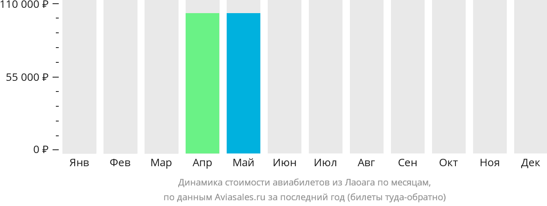 Динамика стоимости авиабилетов из Лаоага по месяцам