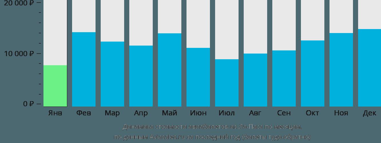 Динамика стоимости авиабилетов из Ла-Паса по месяцам
