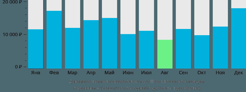 Динамика стоимости авиабилетов из Ла-Паса в Мехико по месяцам