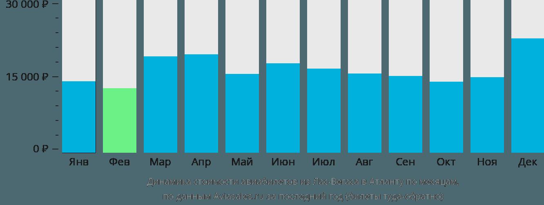 Динамика стоимости авиабилетов из Лас-Вегаса в Атланту по месяцам