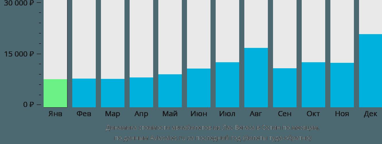 Динамика стоимости авиабилетов из Лас-Вегаса в Остин по месяцам