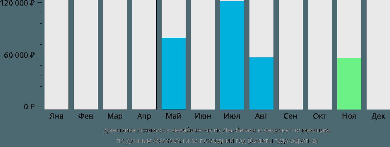Динамика стоимости авиабилетов из Лас-Вегаса в Анталью по месяцам