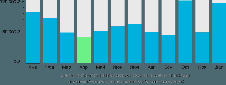 Динамика стоимости авиабилетов из Лас-Вегаса в Бангкок по месяцам