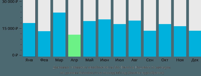 Динамика стоимости авиабилетов из Лас-Вегаса в Нашвилл по месяцам