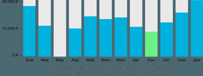 Динамика стоимости авиабилетов из Лас-Вегаса в Бостон по месяцам