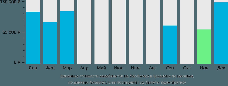Динамика стоимости авиабилетов из Лас-Вегаса в Бразилиа по месяцам