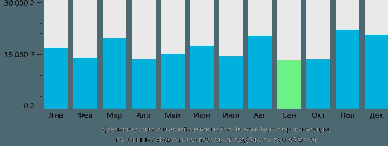 Динамика стоимости авиабилетов из Лас-Вегаса в Балтимор по месяцам