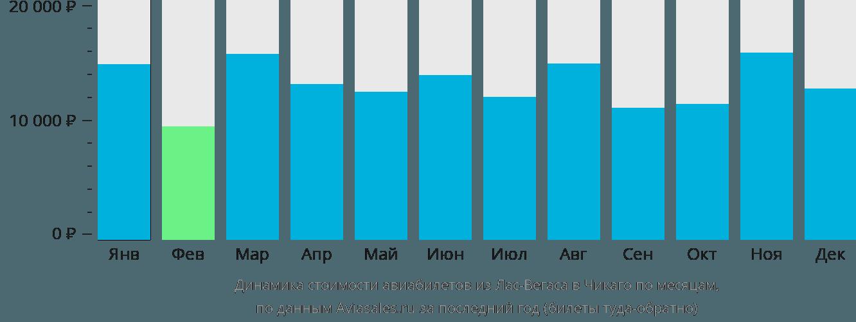 Динамика стоимости авиабилетов из Лас-Вегаса в Чикаго по месяцам