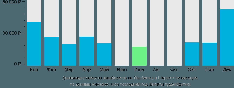Динамика стоимости авиабилетов из Лас-Вегаса в Шарлотт по месяцам