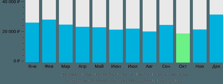 Динамика стоимости авиабилетов из Лас-Вегаса в Канкун по месяцам