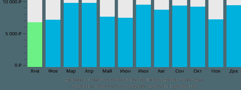 Динамика стоимости авиабилетов из Лас-Вегаса в Денвер по месяцам