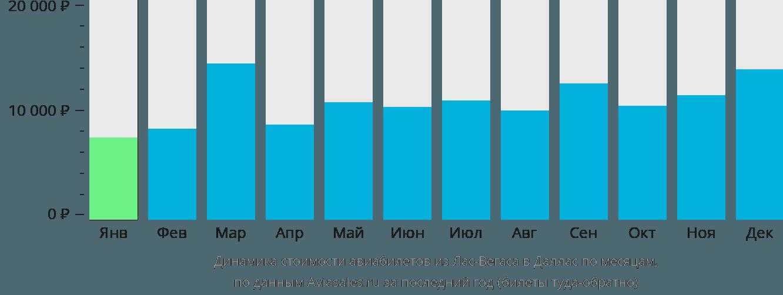 Динамика стоимости авиабилетов из Лас-Вегаса в Даллас по месяцам