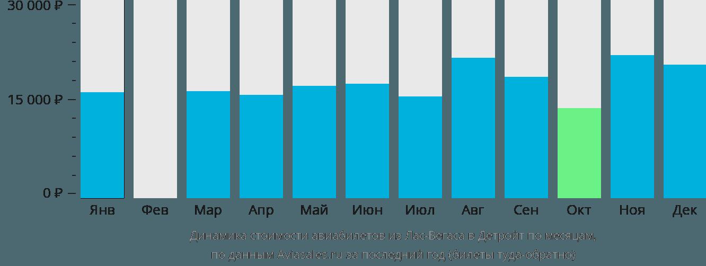 Динамика стоимости авиабилетов из Лас-Вегаса в Детройт по месяцам