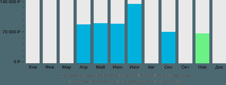 Динамика стоимости авиабилетов из Лас-Вегаса в Ереван по месяцам