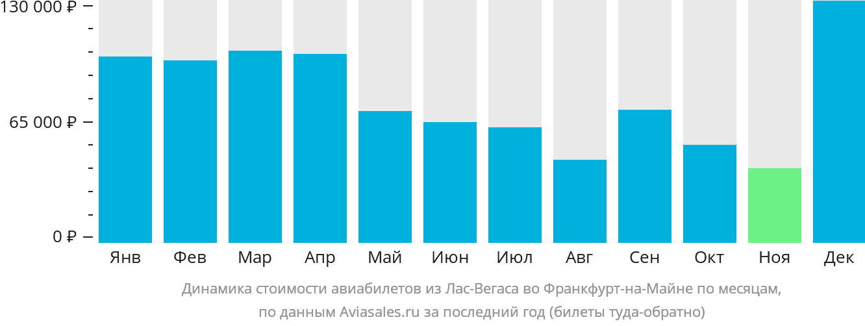 Динамика стоимости авиабилетов из Лас-Вегаса во Франкфурт-на-Майне по месяцам