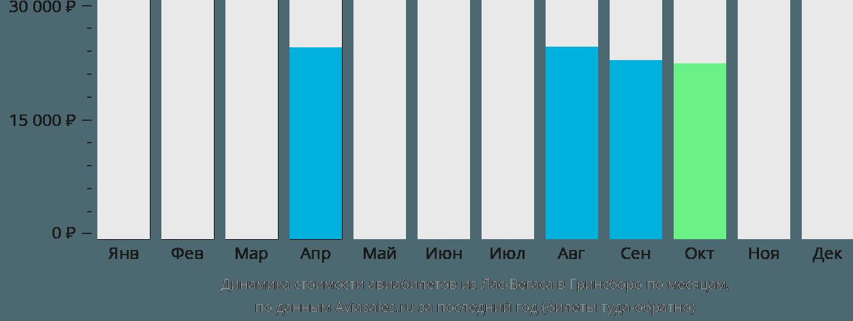 Динамика стоимости авиабилетов из Лас-Вегаса в Гринсборо по месяцам