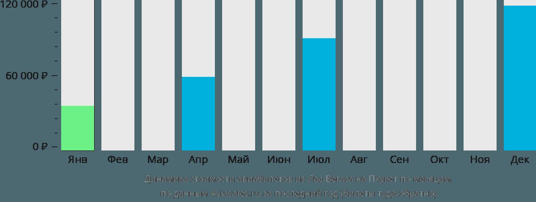 Динамика стоимости авиабилетов из Лас-Вегаса на Пхукет по месяцам