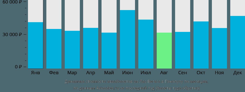 Динамика стоимости авиабилетов из Лас-Вегаса в Гонолулу по месяцам