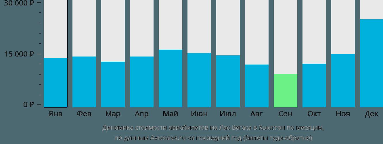 Динамика стоимости авиабилетов из Лас-Вегаса в Хьюстон по месяцам