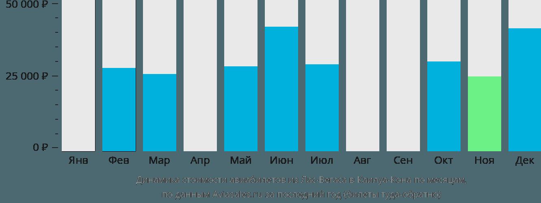 Динамика стоимости авиабилетов из Лас-Вегаса в Каилуа-Кона по месяцам