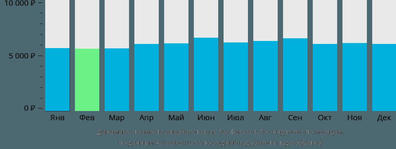 Динамика стоимости авиабилетов из Лас-Вегаса в Лос-Анджелес по месяцам