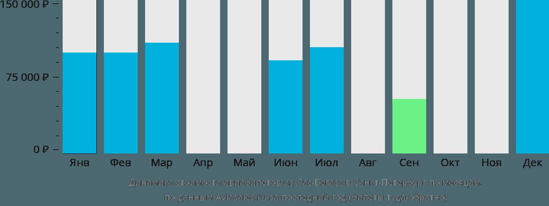 Динамика стоимости авиабилетов из Лас-Вегаса в Санкт-Петербург по месяцам