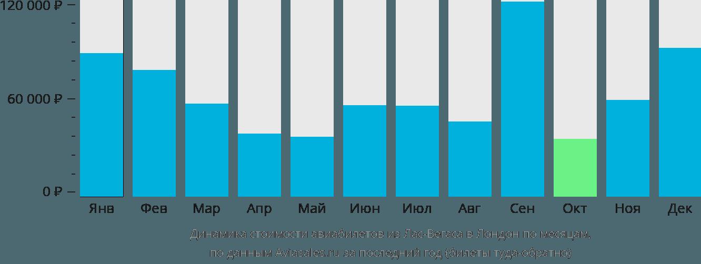 Динамика стоимости авиабилетов из Лас-Вегаса в Лондон по месяцам