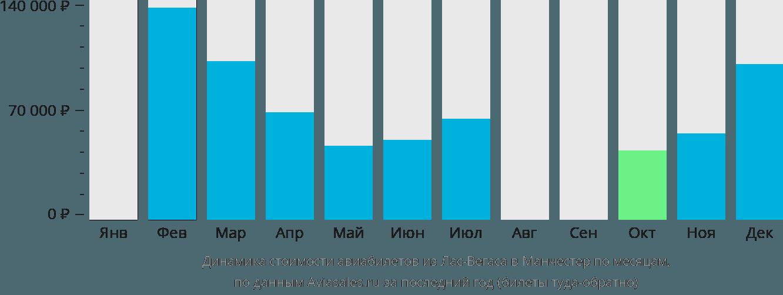 Динамика стоимости авиабилетов из Лас-Вегаса в Манчестер по месяцам